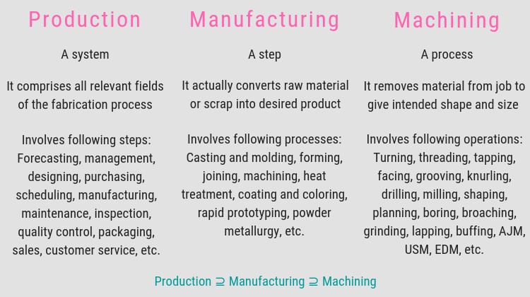 Difference Between Production, Manufacturing and Machining