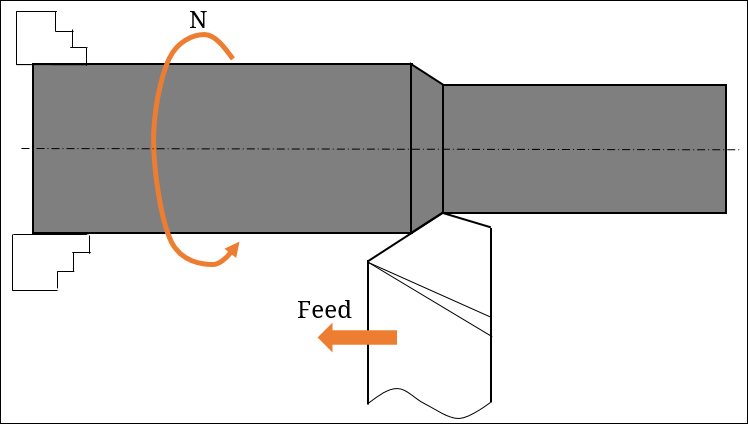 Difference Between Cutting Velocity and Feed Rate in Machining