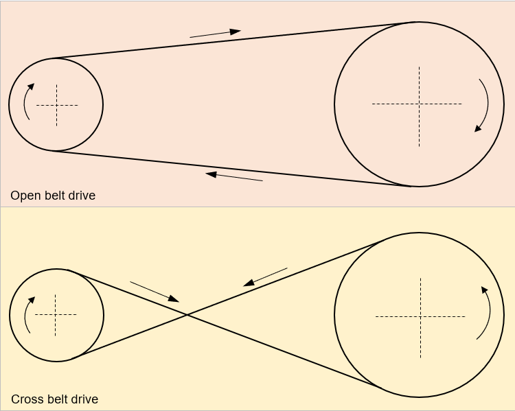 Differences between open belt drive and cross belt drive